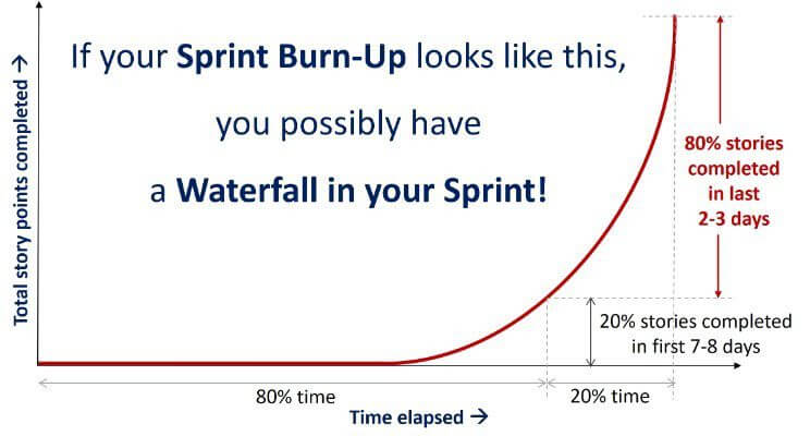 Water Fall in your Sprint